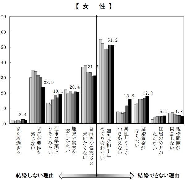 %e7%8b%ac%e8%ba%ab%e3%81%ae%e7%90%86%e7%94%b1%e3%80%80%e5%a5%b3%e3%80%80%e5%9b%bd%e7%ab%8b%e7%a4%be%e4%bc%9a%e4%bf%9d%e9%9a%9c%e3%83%bb%e4%ba%ba%e5%8f%a3%e5%95%8f%e9%a1%8c%e7%a0%94%e7%a9%b6%e6%89%80