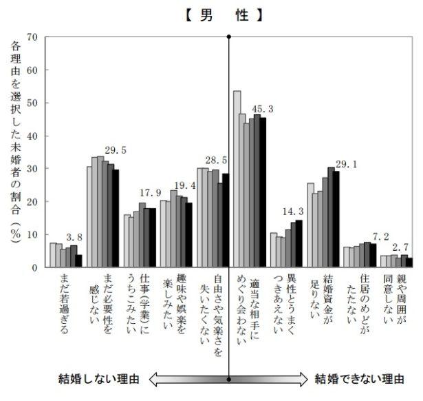 %e7%8b%ac%e8%ba%ab%e3%81%ae%e7%90%86%e7%94%b1%e3%80%80%e7%94%b7%e3%80%80%e5%9b%bd%e7%ab%8b%e7%a4%be%e4%bc%9a%e4%bf%9d%e9%9a%9c%e3%83%bb%e4%ba%ba%e5%8f%a3%e5%95%8f%e9%a1%8c%e7%a0%94%e7%a9%b6%e6%89%80