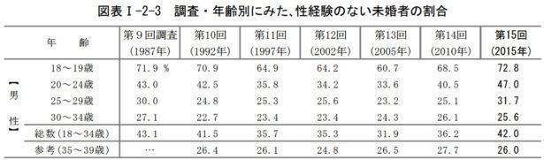 %e6%80%a7%e7%b5%8c%e9%a8%93%e3%80%80%e7%94%b7%e3%80%80%e5%9b%bd%e7%ab%8b%e7%a4%be%e4%bc%9a%e4%bf%9d%e9%9a%9c%e3%83%bb%e4%ba%ba%e5%8f%a3%e5%95%8f%e9%a1%8c%e7%a0%94%e7%a9%b6%e6%89%80%e3%80%802015