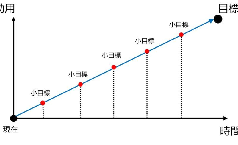 【デート成功の秘訣】「目標」を決めて「逆算」して、楽々と日本で1番かわいい彼女を作るメソッド